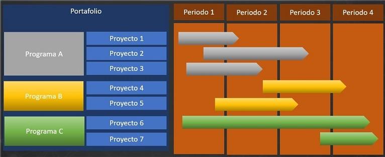 Hoja de ruta - proyectos